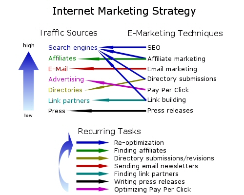 Internet marketing strategy chart showing relationsships between the various techniques
